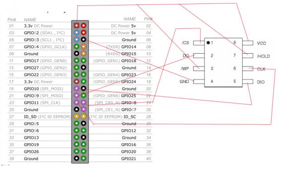 Прошивка чипов с SPI интерфейсом при помощи Raspberry Pi
